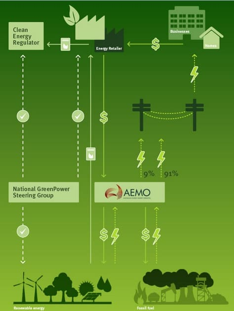 How GreenPower Works