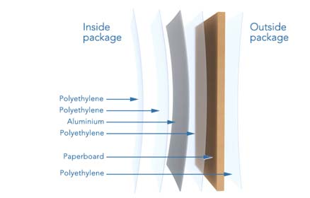 Packaging material, aseptic carton package